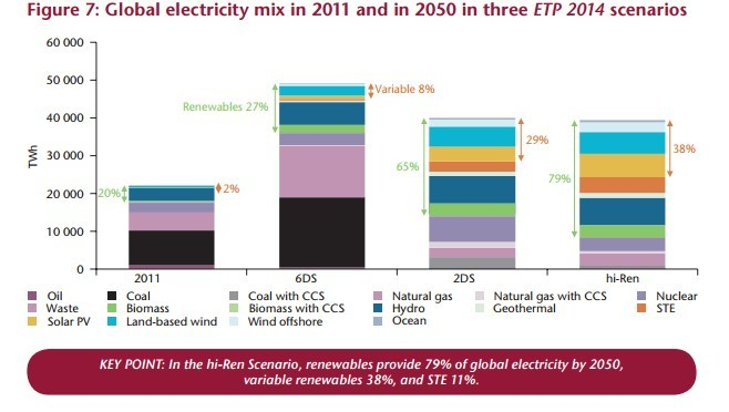 global electricity mix